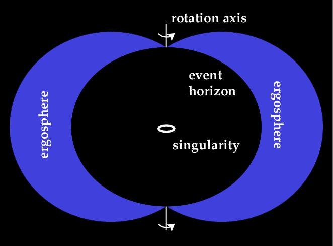 structure of a black hole | Bowler Hat Science