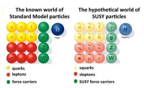 The particles of the the Standard Model and its simplest supersymmetric version. [Credit:  Pauline Gagnon]