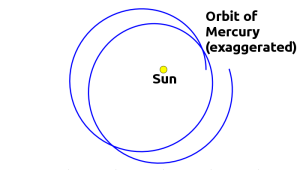 orbit of Mercury, including effects from general relativity and other planets in the Solar System